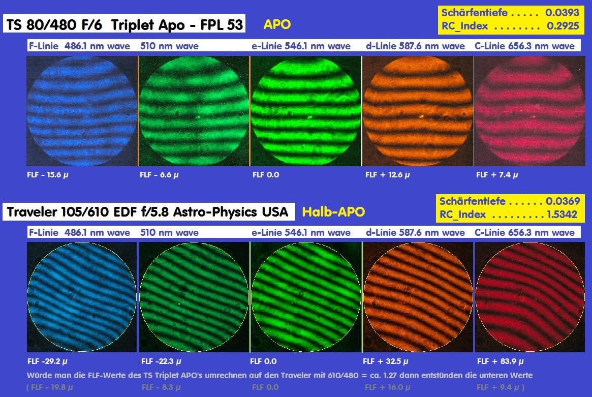 Traveler 105 610 edf astro physics usa