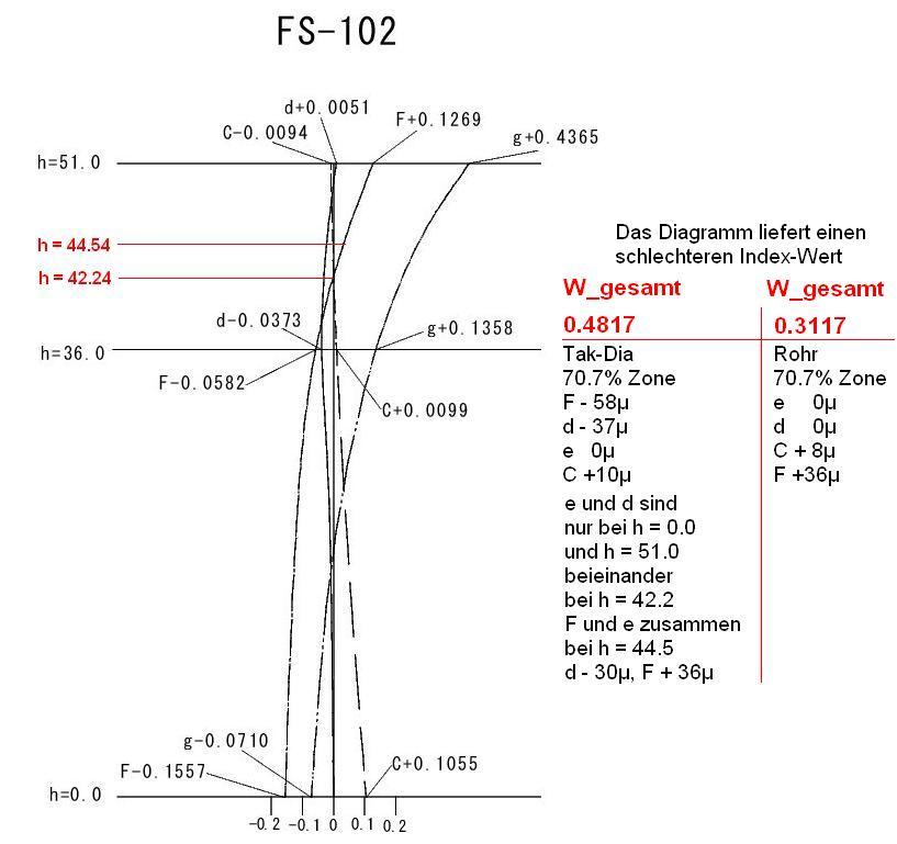 FS-102-Diagramm.jpg