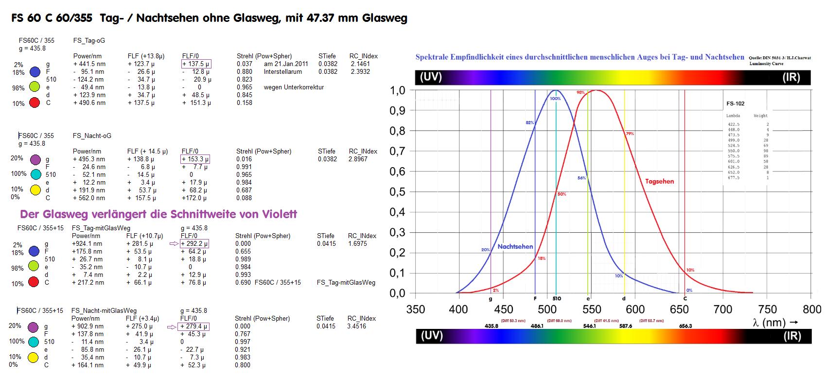 FS60C_Gl-Vergleich.png
