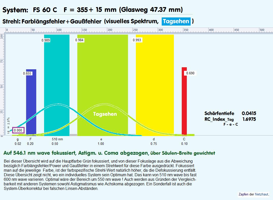 FS_Tag-mitG_Diagramm.png