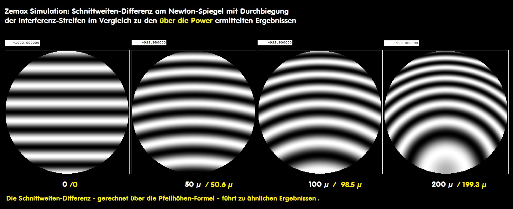 astro-foren com - 06 Messtechnik - Teil 2/Aufbau diverser Interferometer
